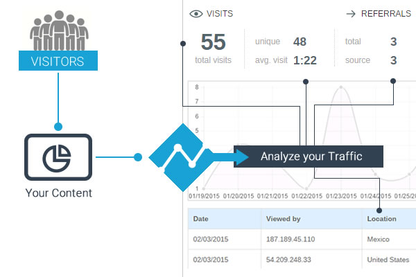 Analytics - Tracking traffic on Presentations and Infographics